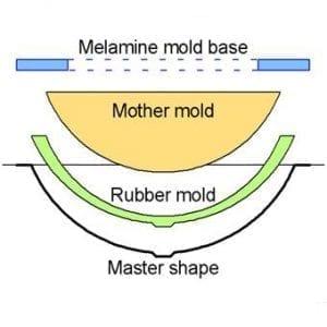 3-D Molds & Sinks