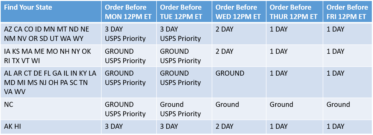 shipping methods chart