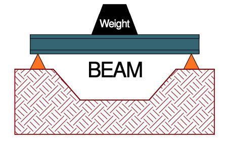 schematic diagram of a beam