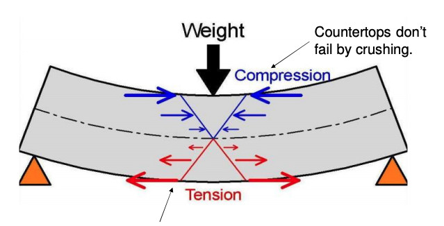 schematic diagram of a beam under compression and tension